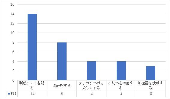 暖房費の節約方法アンケートグラフ