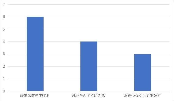 ガス代節約方法のグラフ