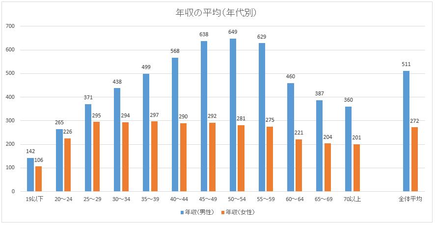 サラリーマンの平均年収グラフ